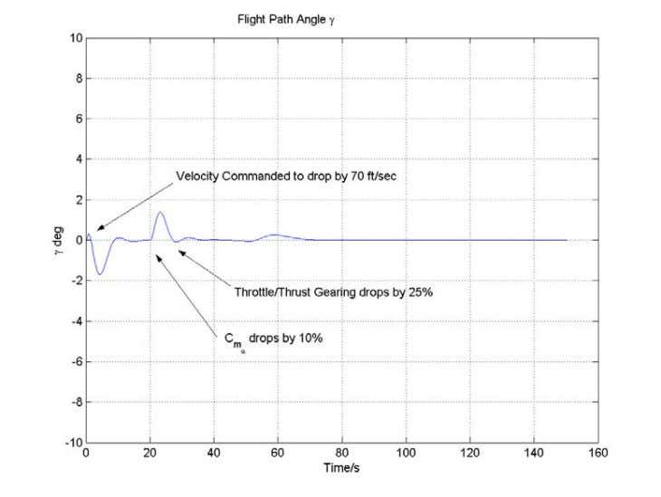 FIGURE 25. FLIGHT PATH ANGLE FOR GAMMA TRACKING WITH VELOCITY AND C m α FAILURES