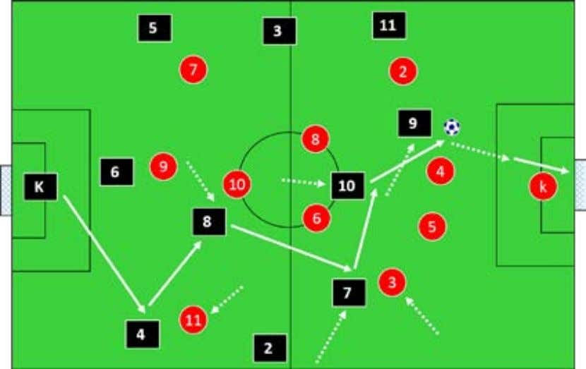 exactly where to play the ball in advance of receiving it. It can be created in