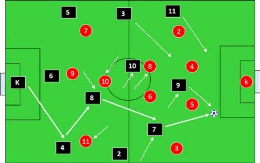 the ball is played behind them. (9) attacks from behind (5). (9) Is positioned between the