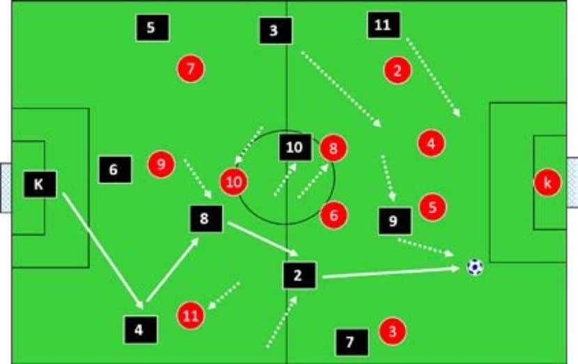 slightly different receiving ball side and in front of (5). (9) Is positioned between the two