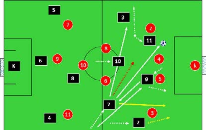 with the ball and attack as shown in the red dotted line. Opponents defend very Deep.