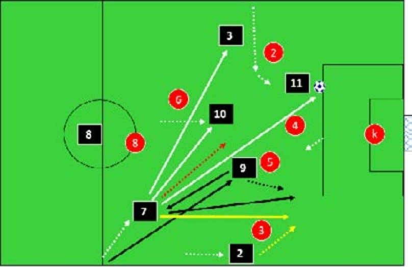 with the ball and attack as shown in the red dotted line. Choices: Into the feet