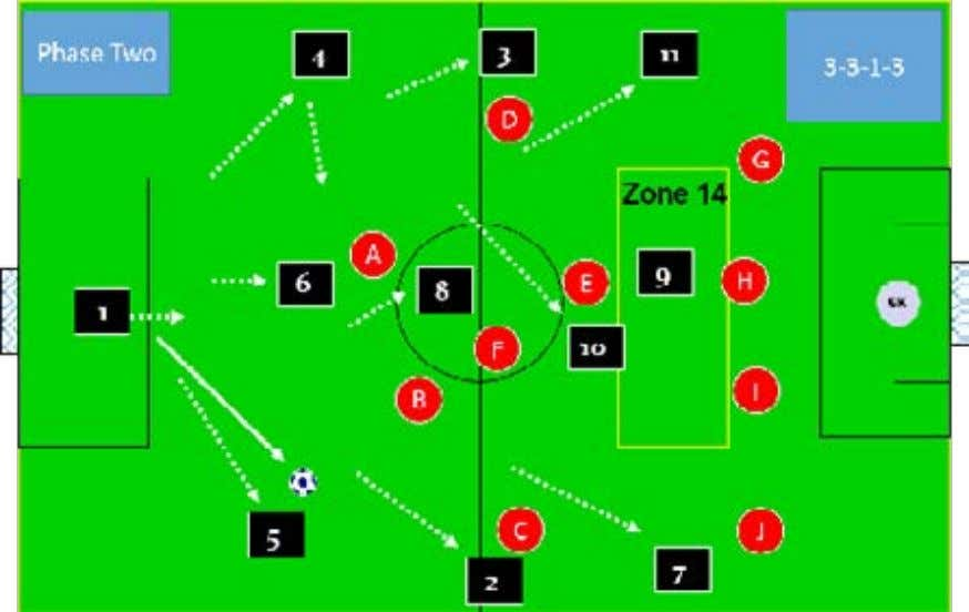Pass wide, pass inside or run forward with the ball. Here we develop Wayne Harrison Soccer