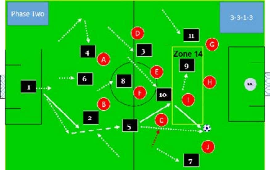 play with (7) wide and continue you his run into the attacking third. Wayne Harrison Soccer