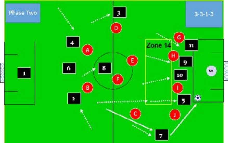 backs into (2)s position. Now a shot or cross is available to (5). Wayne Harrison Soccer
