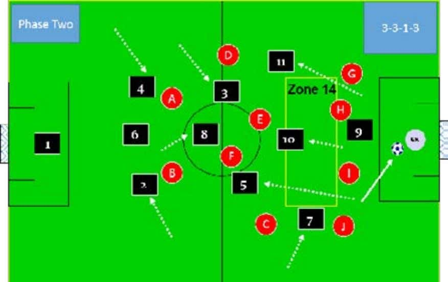 part is this type of attacking movement is NOT EXPECTED by opponents. Wayne Harrison Soccer Awareness