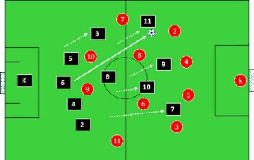 a fullback to support down the side of the field we attack. The players are playing