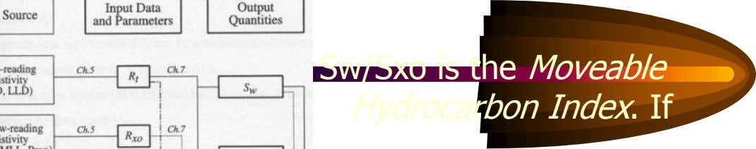 Sw/Sxo is the Moveable Hydrocarbon Index. If