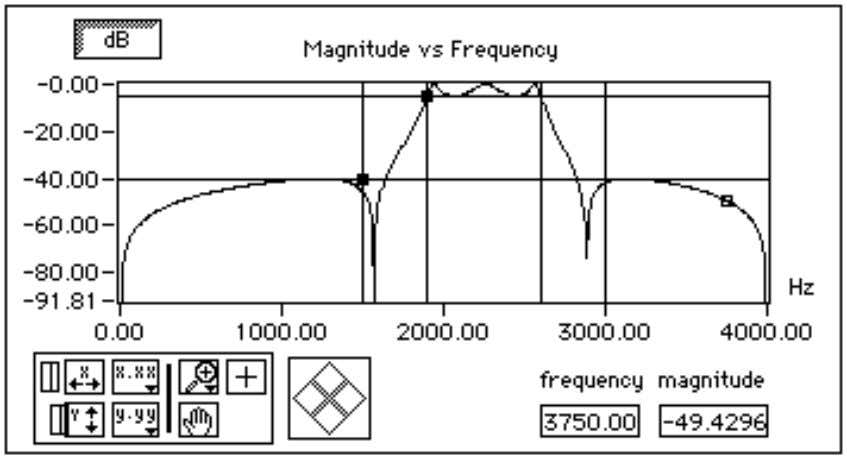response H(f) magnitude of the designed digital filter. Figure 2-5. Magnitude vs. Frequency The y-axis is