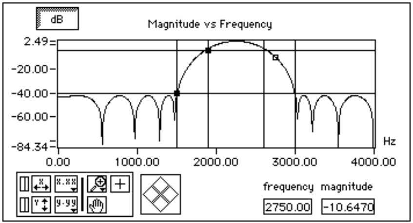 response H(f) magnitude of the designed digital filter. Figure 2-7. Frequency Response Magnitude The y-axis is