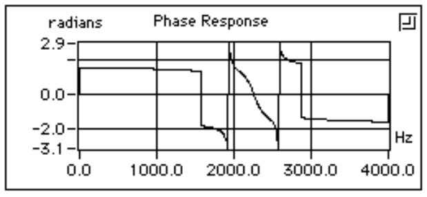 the phase response of the selected filter design. © National Instruments Corporation 2-37 Digital Filter