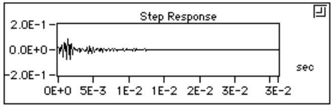 illustrates the step response of the designed filter. Digital Filter Design Toolkit Reference 2-38 ©