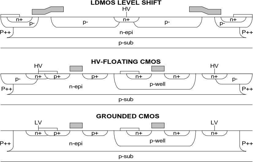 LDMOS LEVEL SHIFT HV n+ n+ n+ p- p- p- p- P++ n-epi P++ p-sub