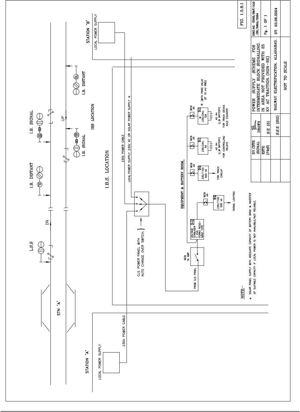 POWER SUPPLY SCHEME FOR IBS Page 37 RLY. SIGNALLING INSTALLATION & QUALITY HAND BOOK