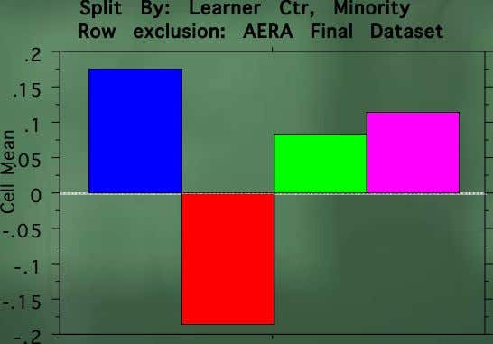 Split By: Learner Ctr, Minority Row exclusion: AERA Final Dataset .2 .15 .1 .05 0