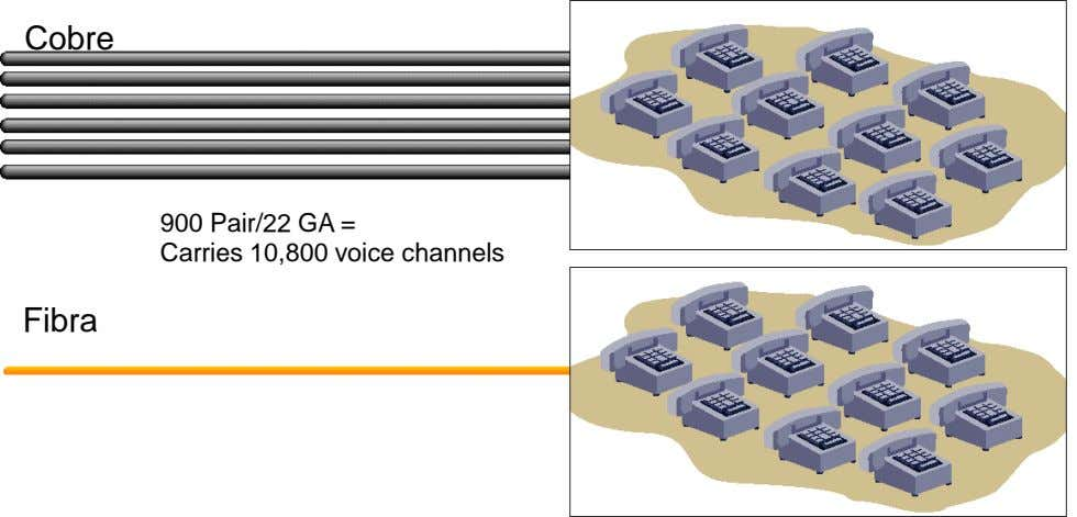 Cobre 900 Pair/22 GA = Carries 10,800 voice channels Fibra