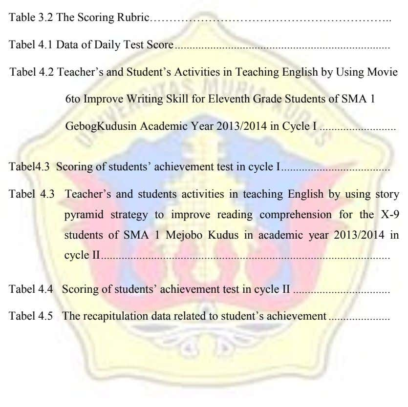 Table 3.2 The Scoring Rubric…………………………………………………… Tabel 4.1 Data of Daily Test