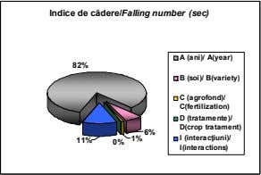 Indice de cădere/Falling number (sec) (ani)/ A(year) 82% (soi)/ B(variety) (agrofond)/ C(fertilization)