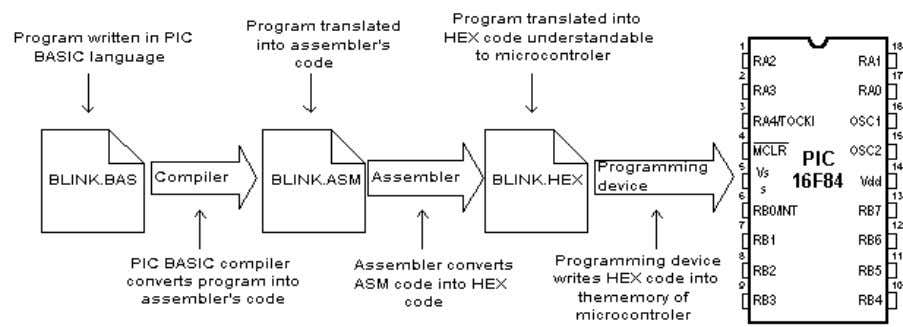 Basic for PIC Microcontrollers 4 1.1 BASIC for PIC microcontrollers As a programming language, BASIC is