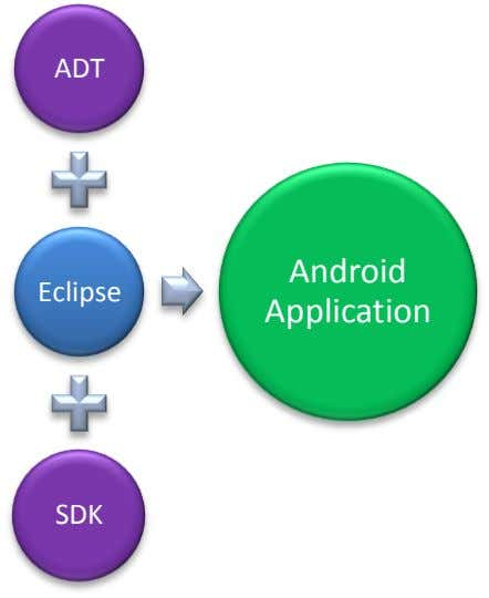 ADT Android Eclipse Application SDK