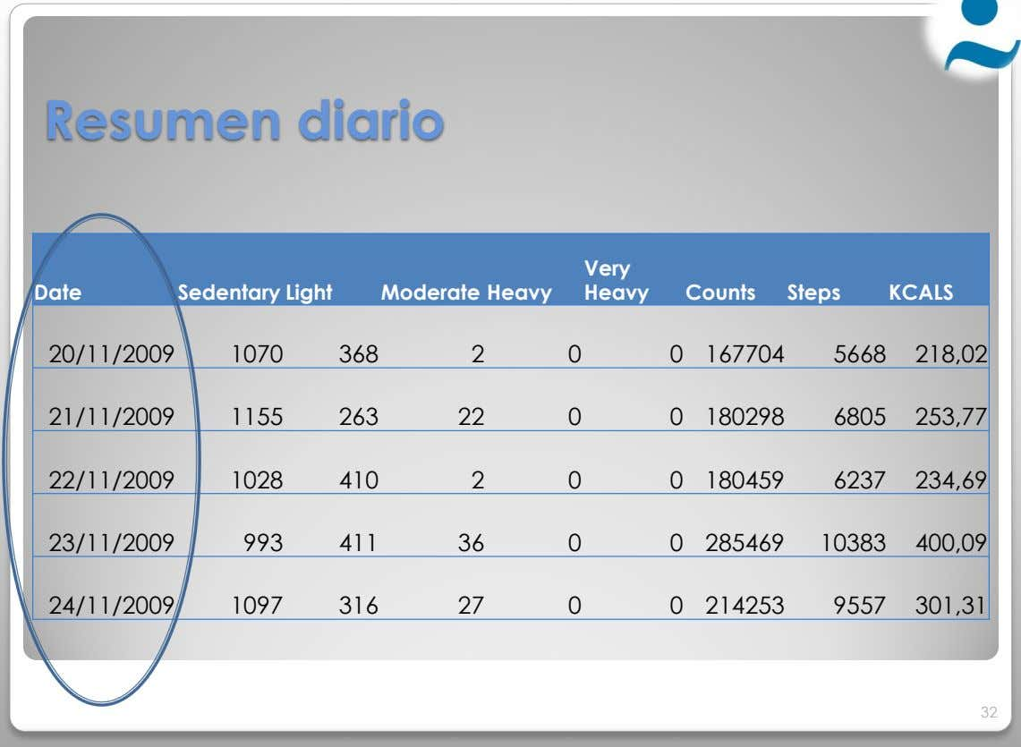 Resumen diario Very Date Sedentary Light Moderate Heavy Heavy Counts Steps KCALS 20/11/2009 1070 368