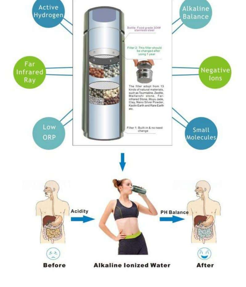 9/10/13 Monitoring your Body's PH levels More Information Click here Balancing the pH is a major