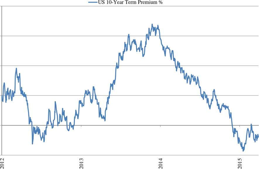 US 10-Year Term Premium % 2012 2013 2014 2015