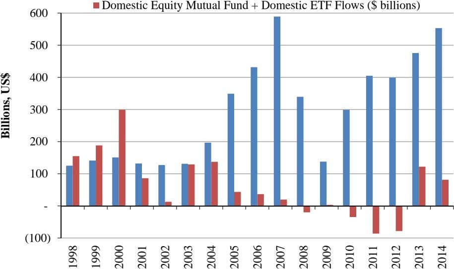 Domestic Equity Mutual Fund + Domestic ETF Flows ($ billions) 600 500 400 300 200