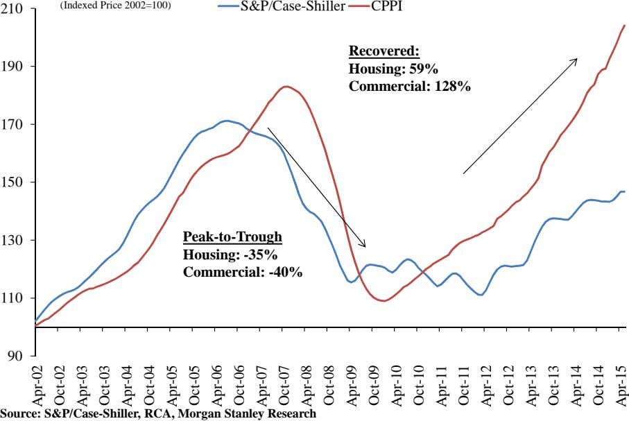 210 (Indexed Price 2002=100) S&P/Case-Shiller CPPI Recovered: 190 Housing: 59% Commercial: 128% 170 150 130