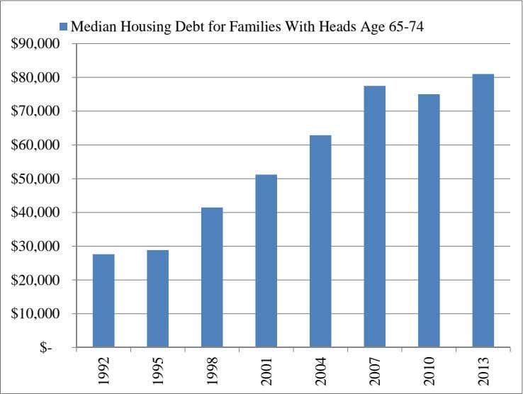 Median Housing Debt for Families With Heads Age 65-74 $90,000 $80,000 $70,000 $60,000 $50,000 $40,000