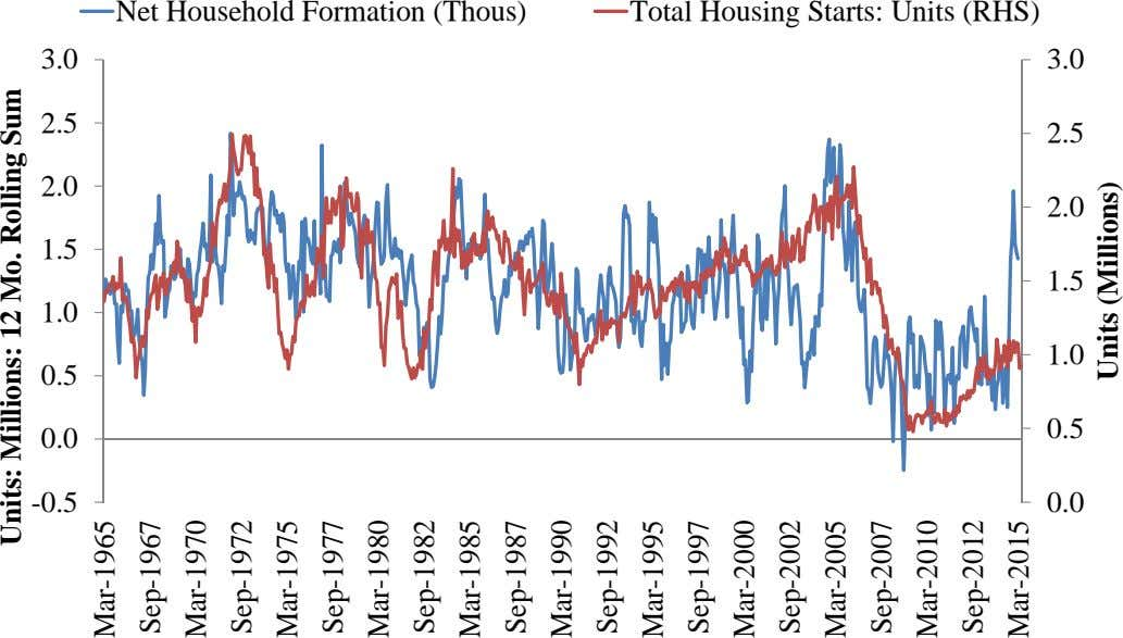 Net Household Formation (Thous) Total Housing Starts: Units (RHS) 3.0 3.0 2.5 2.5 2.0 2.0