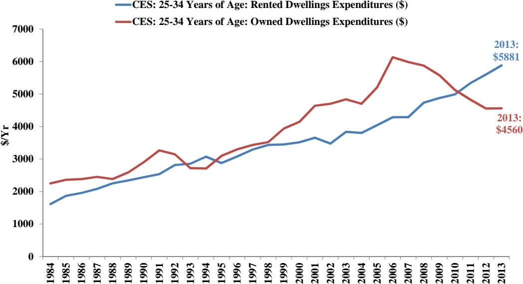CES: 25-34 Years of Age: Rented Dwellings Expenditures ($) CES: 25-34 Years of Age: Owned