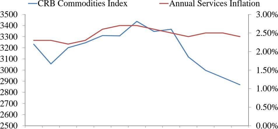 CRB Commodities Index Annual Services Inflation 3500 3.00% 3400 2.50% 3300 3200 2.00% 3100 3000
