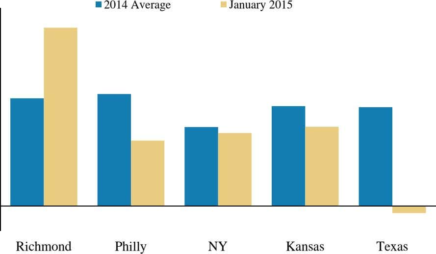 2014 Average January 2015 Richmond Philly NY Kansas Texas