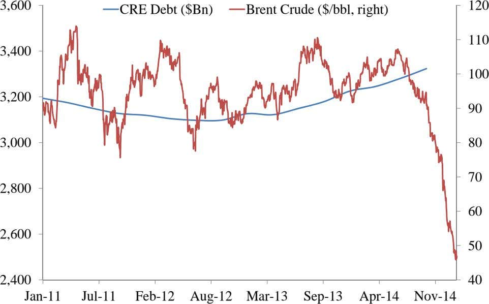 3,600 120 CRE Debt ($Bn) Brent Crude ($/bbl, right) 110 3,400 100 3,200 90 3,000