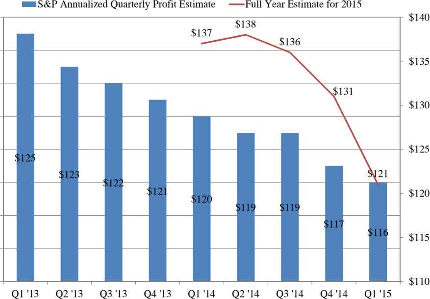 S&P Annualized Quarterly Profit Estimate Full Year Estimate for 2015 $140 $138 $137 $136 $135