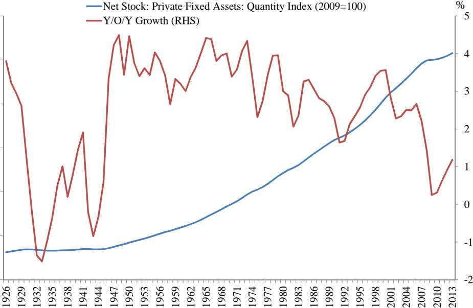 Net Stock: Private Fixed Assets: Quantity Index (2009=100) % 5 Y/O/Y Growth (RHS) 4 3