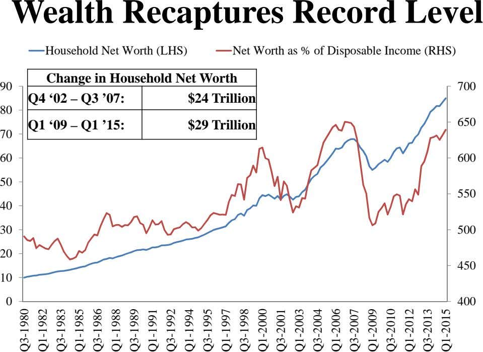 Wealth Recaptures Record Level Household Net Worth (LHS) Net Worth as % of Disposable Income