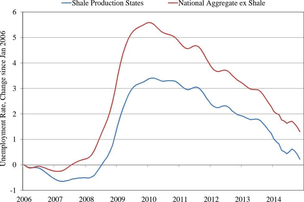 Shale Production States National Aggregate ex Shale 6 5 4 3 2 1 0 -1