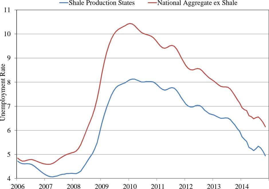 Shale Production States National Aggregate ex Shale 11 10 9 8 7 6 5 4