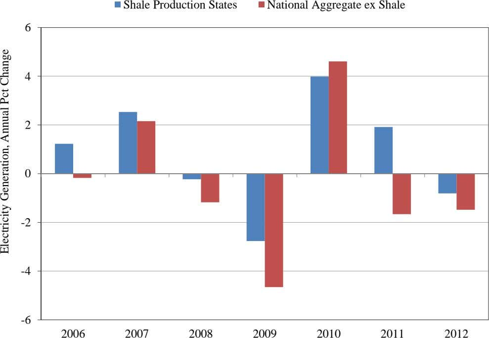 Shale Production States National Aggregate ex Shale 6 4 2 0 -2 -4 -6 2006