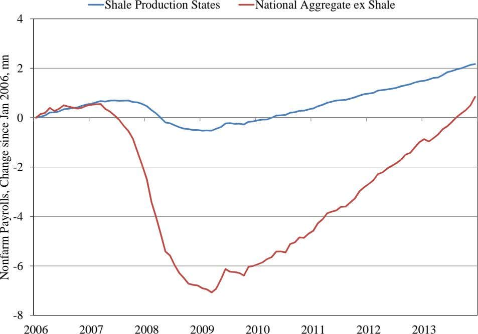 Shale Production States National Aggregate ex Shale 4 2 0 -2 -4 -6 -8 2006