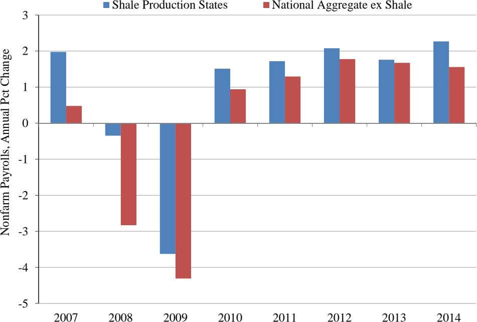 Shale Production States National Aggregate ex Shale 3 2 1 0 -1 -2 -3 -4
