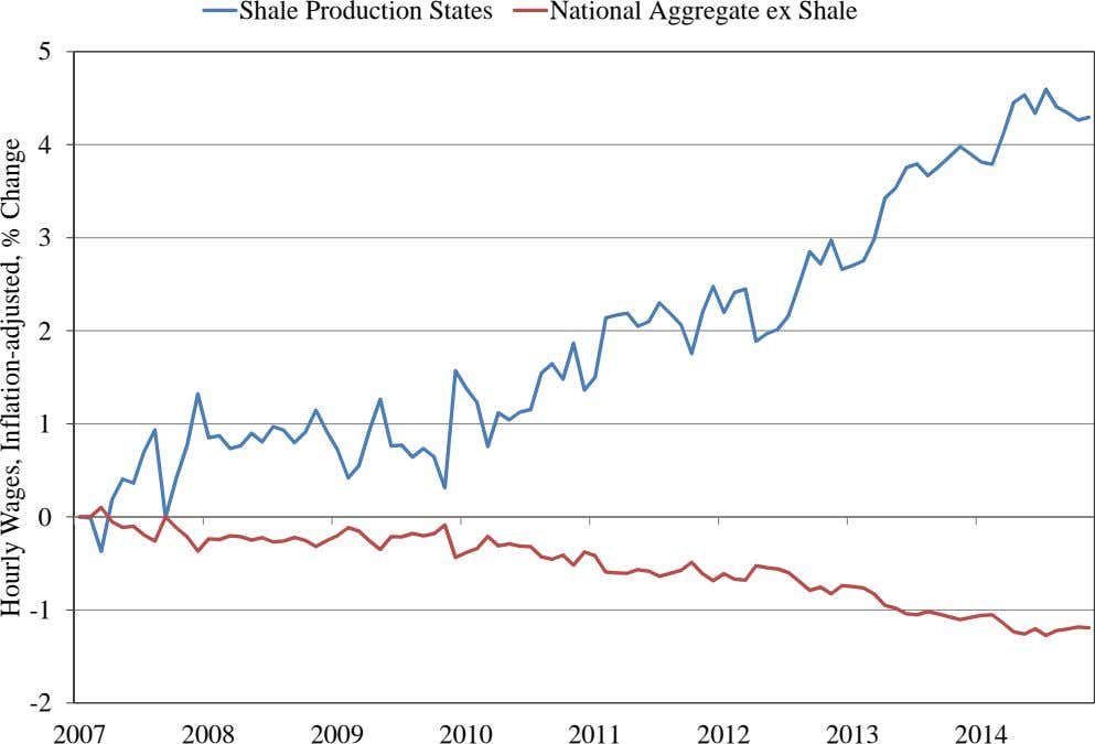 Shale Production States National Aggregate ex Shale 5 4 3 2 1 0 -1 -2