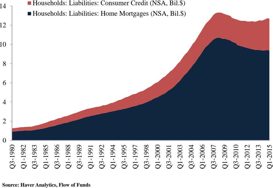 14 Households: Liabilities: Consumer Credit (NSA, Bil.$) Households: Liabilities: Home Mortgages (NSA, Bil.$) 12 10