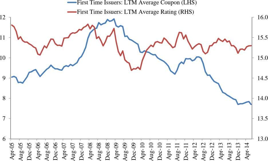 First Time Issuers: LTM Average Coupon (LHS) First Time Issuers: LTM Average Rating (RHS) 12