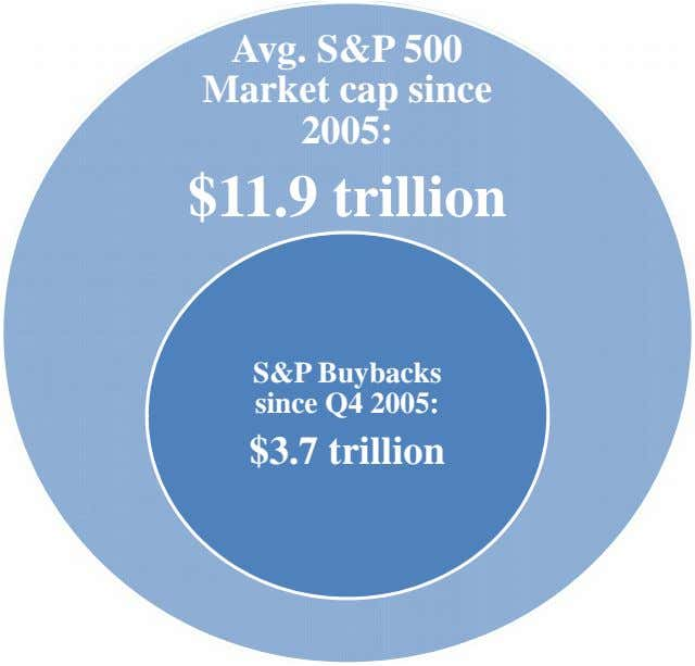 Avg. S&P 500 Market cap since 2005: $11.9 trillion S&P Buybacks since Q4 2005: $3.7