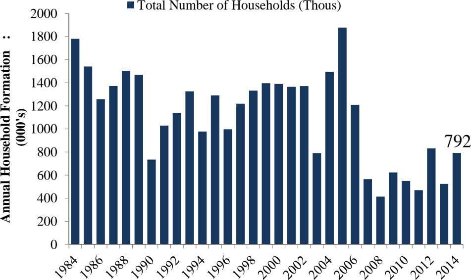 Total Number of Households (Thous) 2000 1800 1600 1400 1200 1000 792 800 600 400