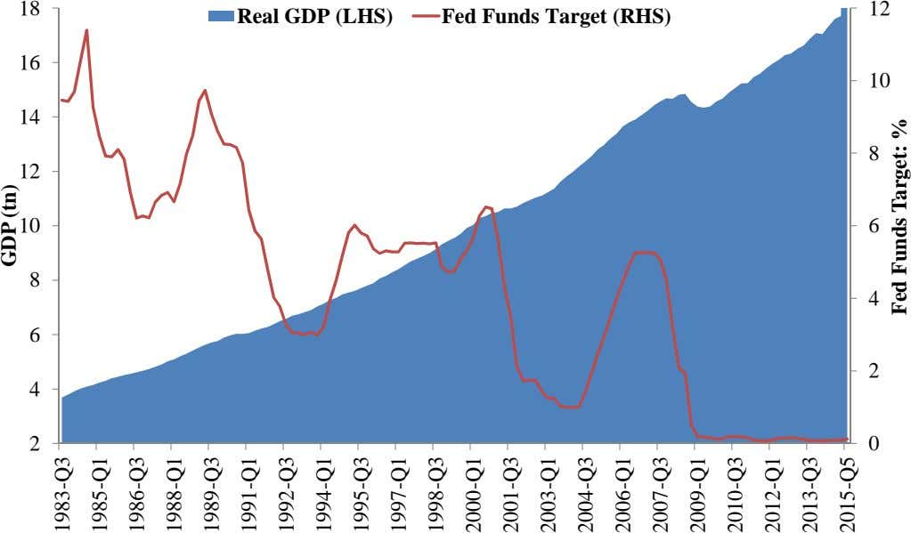 18 12 Real GDP (LHS) Fed Funds Target (RHS) 16 10 14 8 12 10