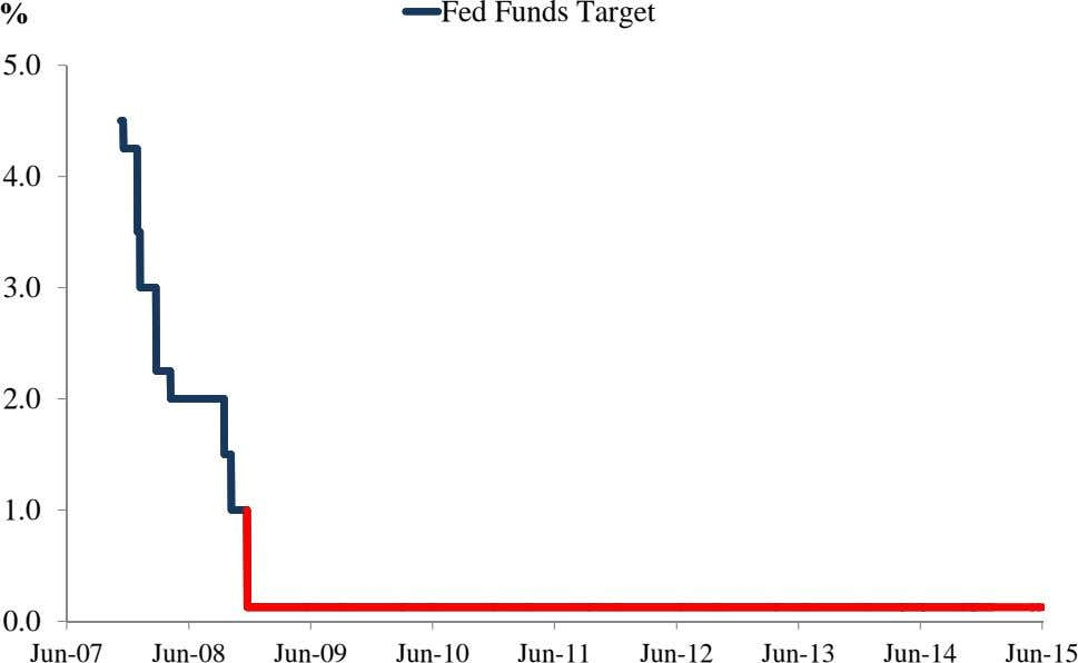 % Fed Funds Target 5.0 4.0 3.0 2.0 1.0 0.0 Jun-07 Jun-08 Jun-09 Jun-10 Jun-11